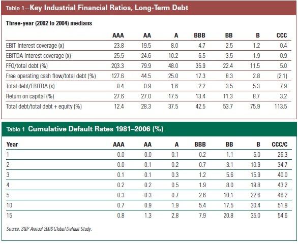 """example of credit analysis Corporate credit analysis arnold ziegel mountain mentors associates  for example, the cash flow volatility produced by an office building that is leased  """"art"""" of credit analysis is an understanding about how to convert historic financial."""