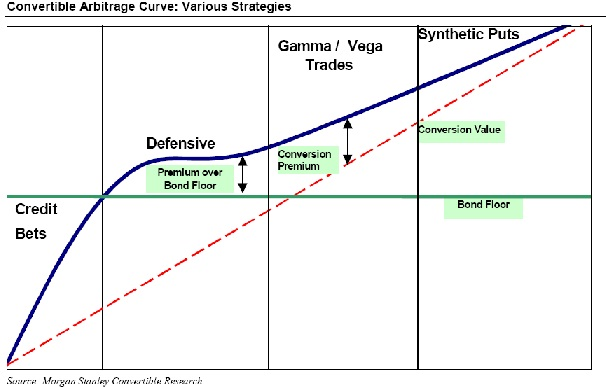 Trading strategies convertible bonds